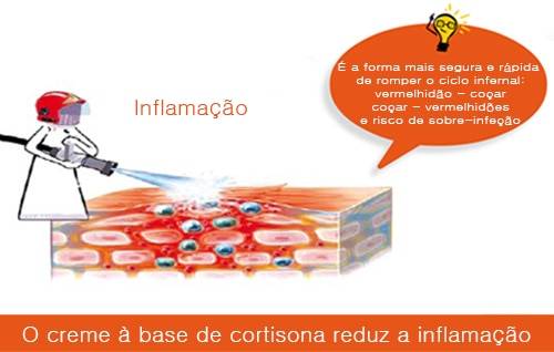 Inflamacao
